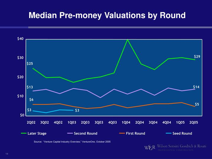 Median Pre-money Valuations by Round