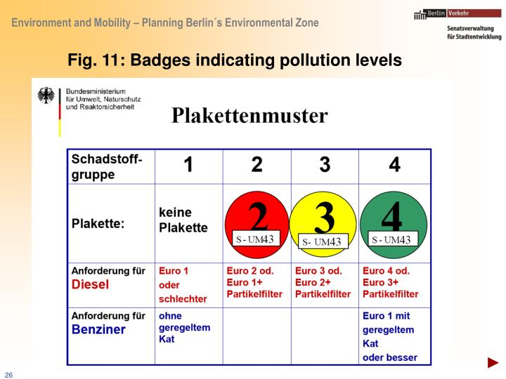Fig. 11: Badges indicating pollution levels