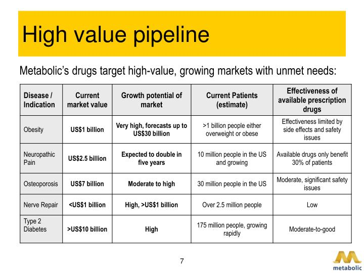 High value pipeline
