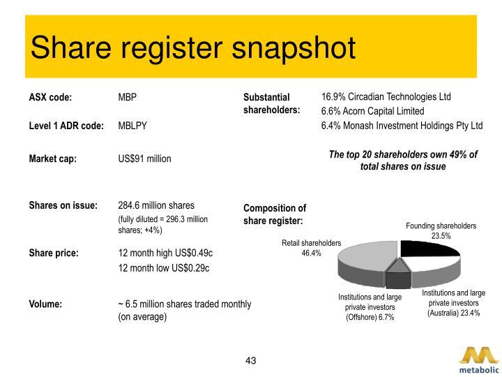 Share register snapshot