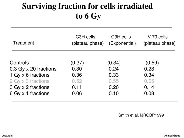 Surviving fraction for cells irradiated