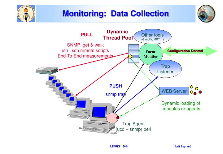 Monitoring:  Data Collection