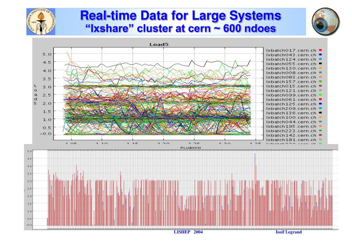 Real-time Data for Large Systems