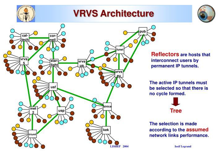 VRVS Architecture