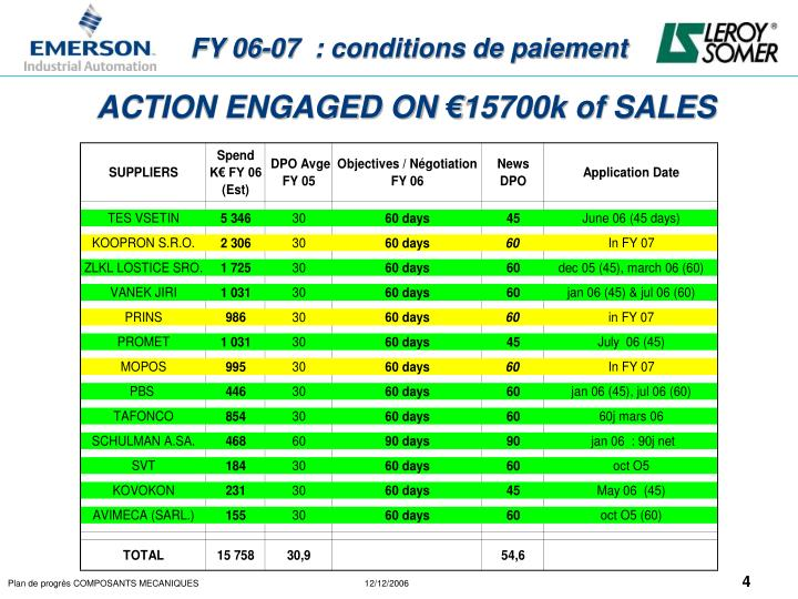 ACTION ENGAGED ON €15700k of SALES