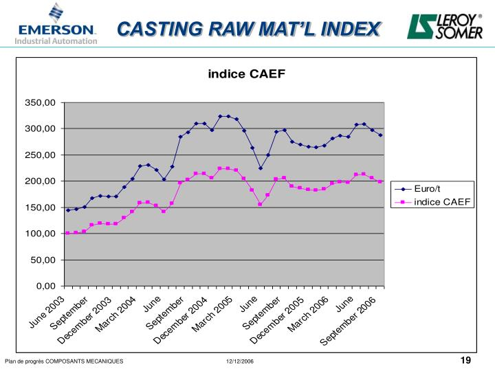 CASTING RAW MAT'L INDEX
