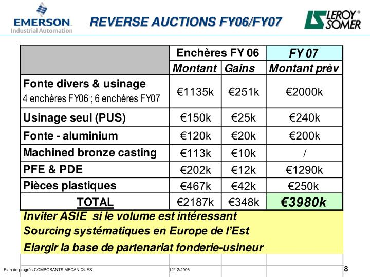 REVERSE AUCTIONS FY06/FY07