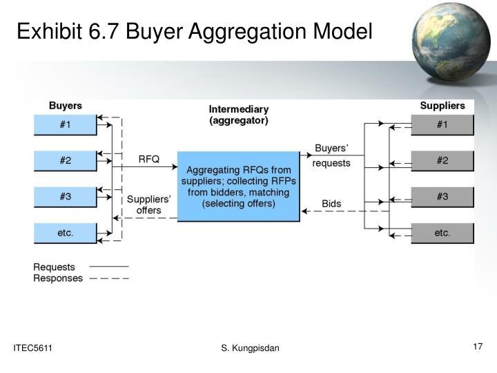 Exhibit 6.7 Buyer Aggregation Model