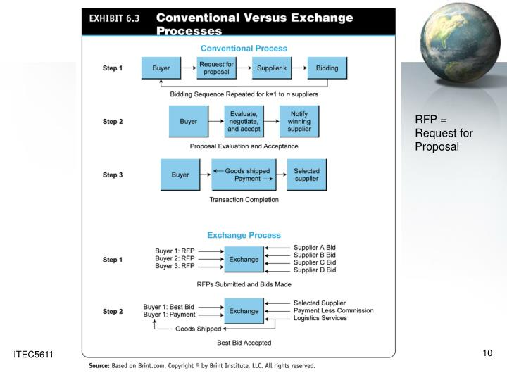 RFP = Request for Proposal