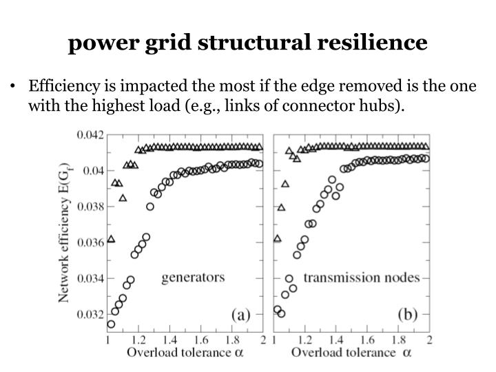 Power grid structural resilience