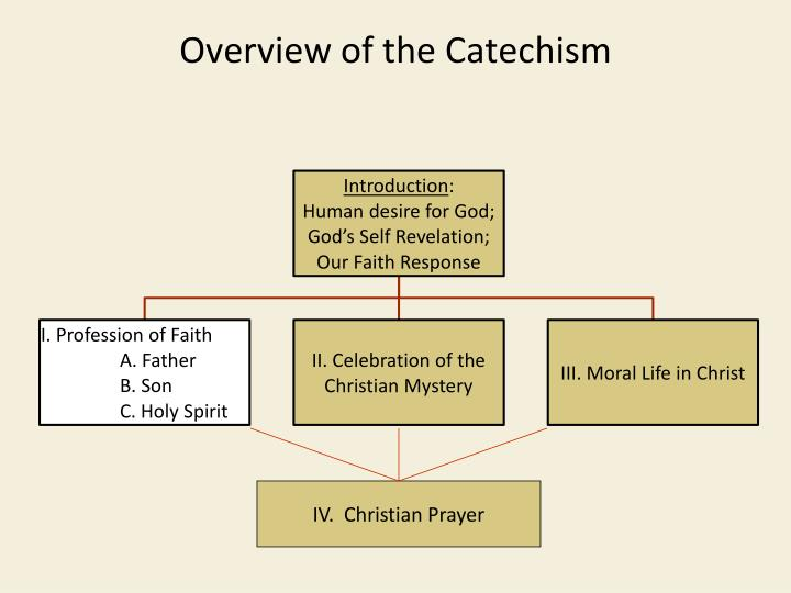 Overview of the Catechism