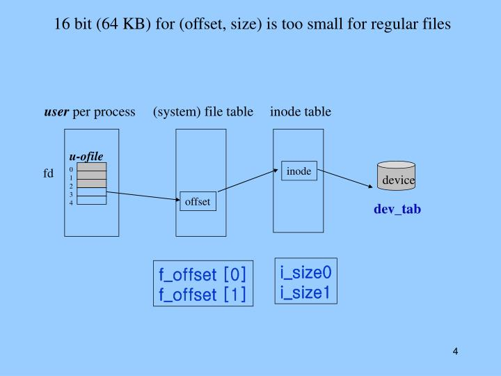 16 bit (64 KB) for (offset, size) is too small for regular files