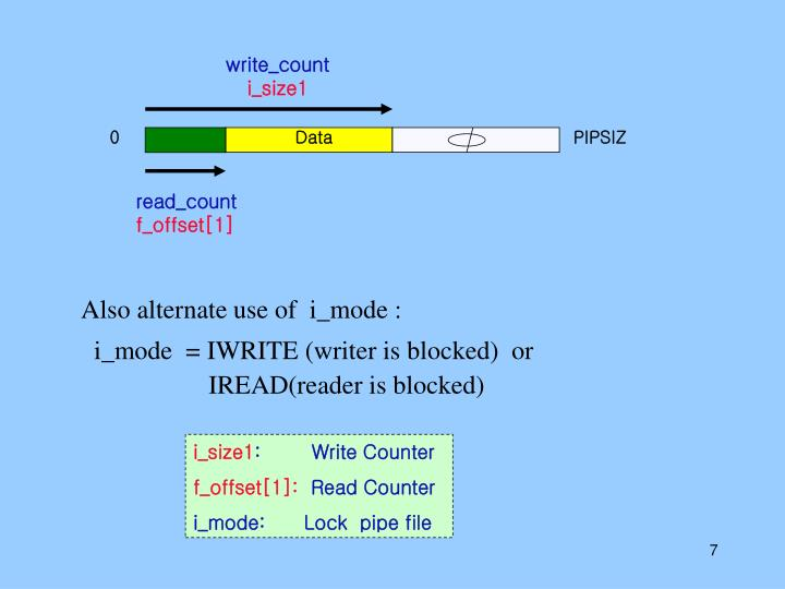 write_count