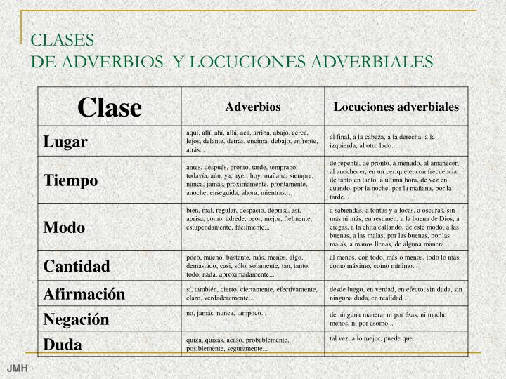 Clases de adverbios y locuciones adverbiales