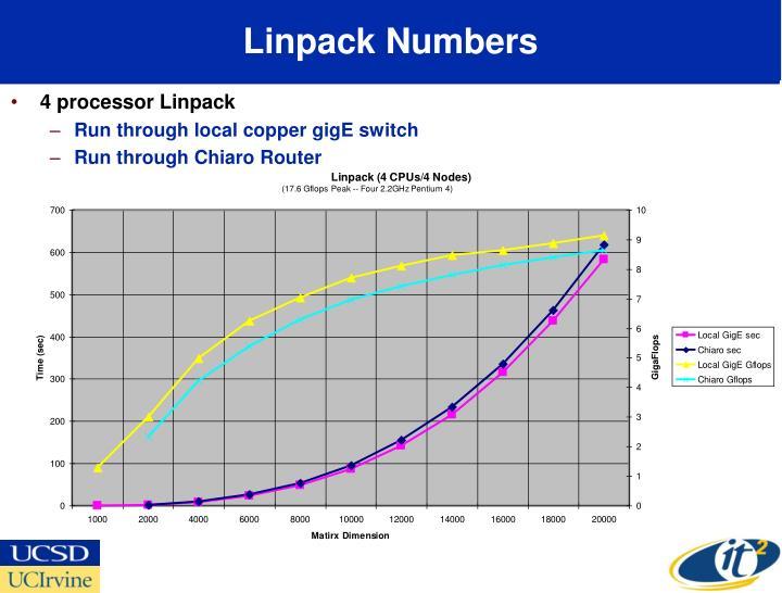 Linpack Numbers