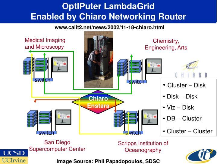 OptIPuter LambdaGrid