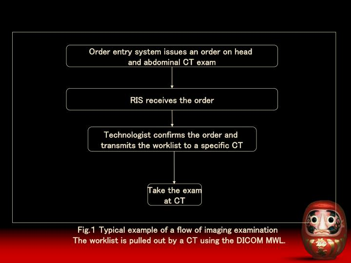 Order entry system issues an order on head
