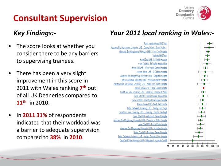 Consultant supervision
