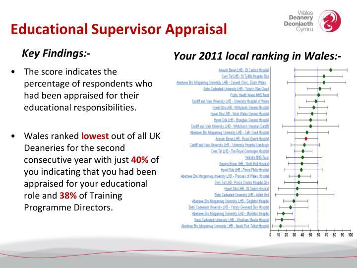 Educational Supervisor Appraisal