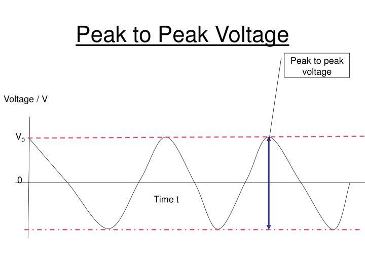 Peak to Peak Voltage
