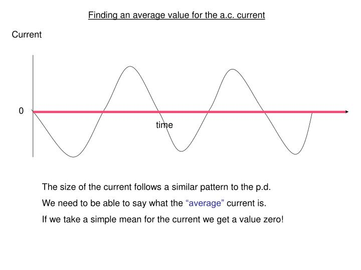 Finding an average value for the a.c. current