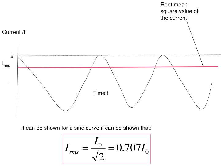 Root mean square value of the current