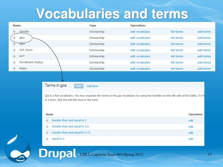 Vocabularies and terms
