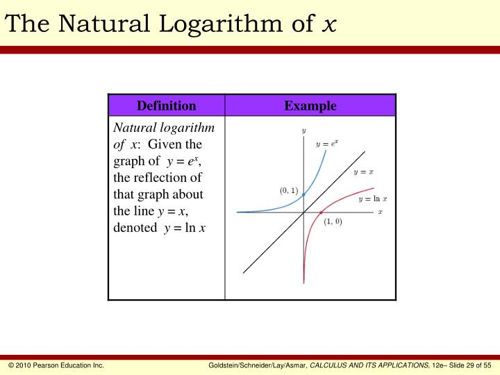 The Natural Logarithm of