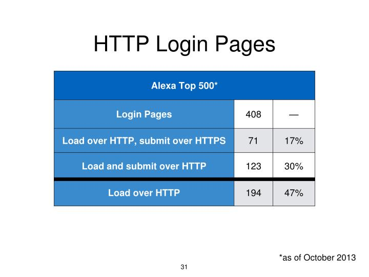 HTTP Login Pages