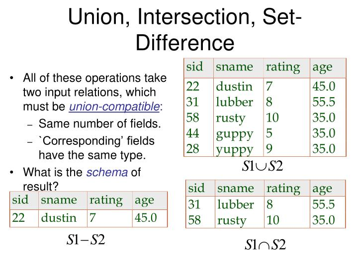 Union, Intersection, Set-Difference
