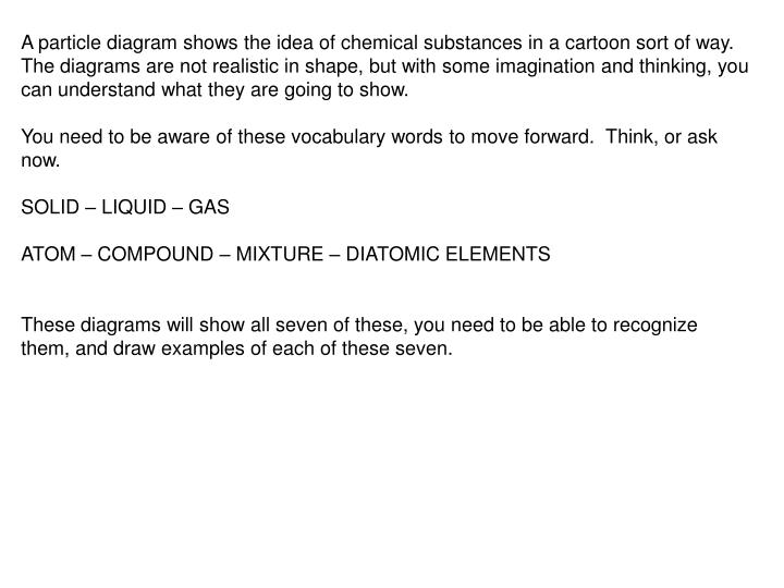 Ppt A Particle Diagram Shows The Idea Of Chemical Substances In A