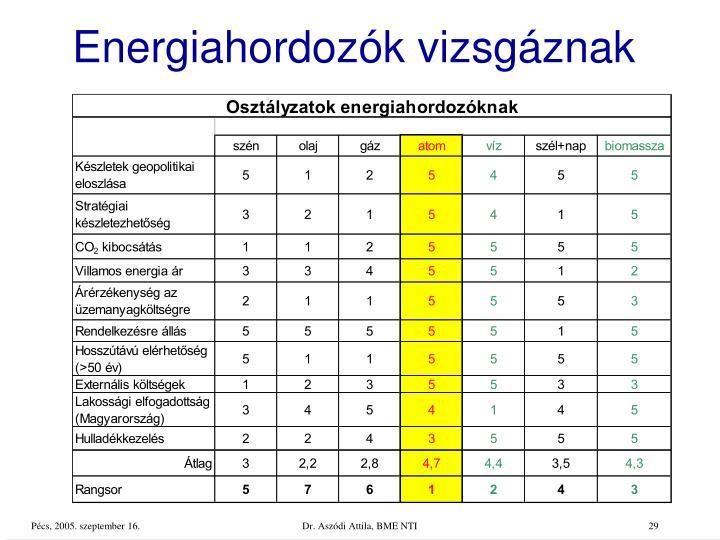 Energiahordozók vizsgáznak