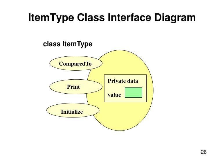 ItemType Class Interface Diagram