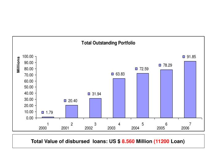 Total Value of disbursed  loans: US $