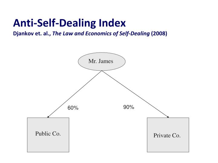 Anti-Self-Dealing Index
