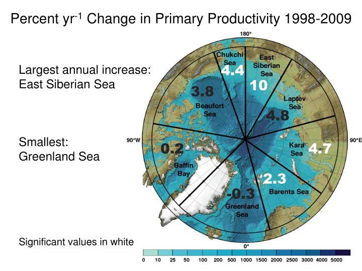 Percent yr