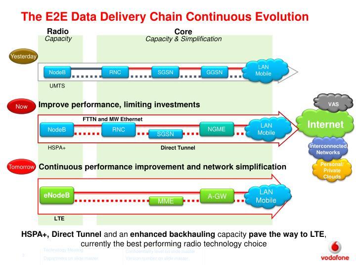 The e2e data delivery chain continuous evolution