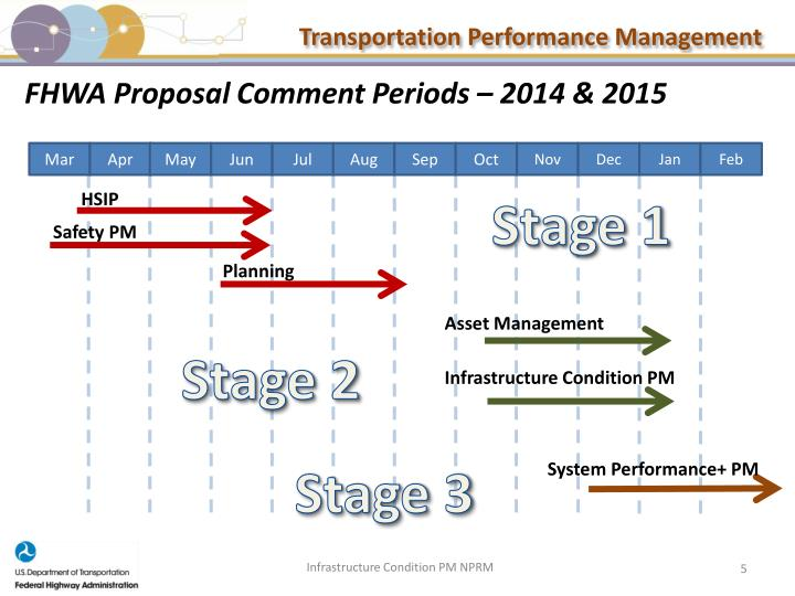 FHWA Proposal Comment Periods – 2014 & 2015