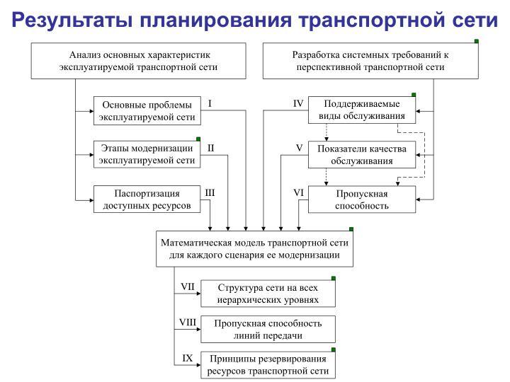 Результаты планирования транспортной сети