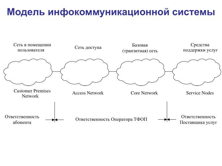 Модель инфокоммуникационной системы
