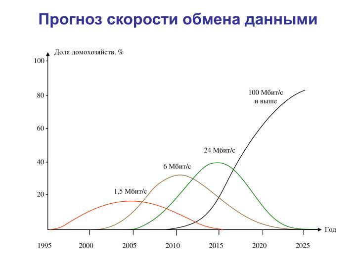 Прогноз скорости обмена данными