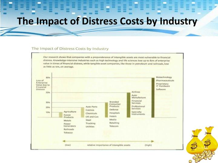 The Impact of Distress Costs by Industry