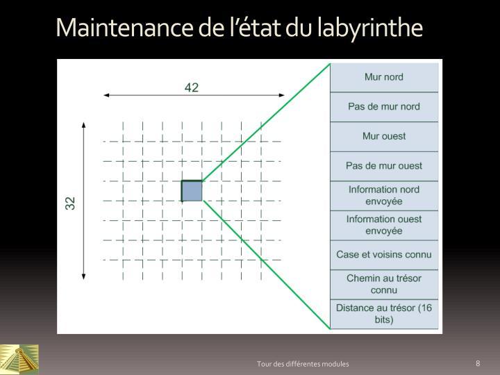 Maintenance de l'état du labyrinthe