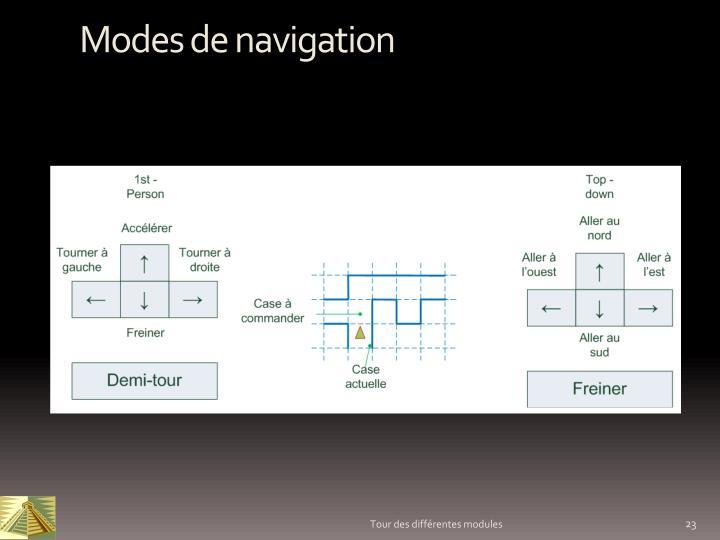 Modes de navigation