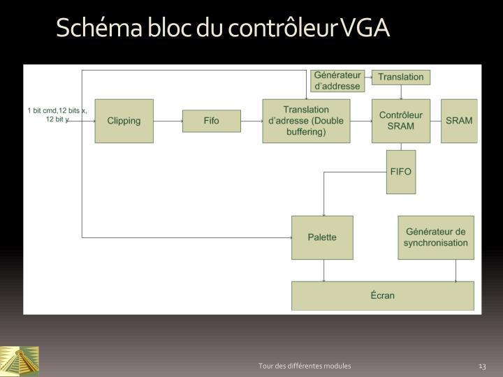 Schéma bloc du contrôleur VGA