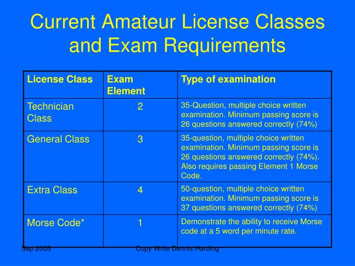 Current Amateur License Classes and Exam Requirements