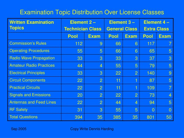 Examination Topic Distribution Over License Classes