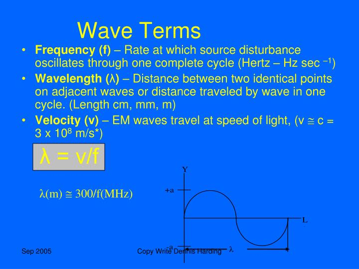 Wave Terms