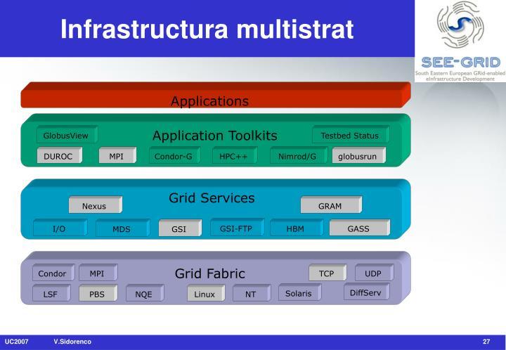 Infrastructura multistrat