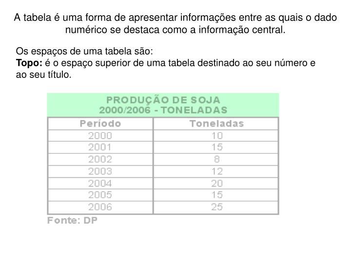 A tabela é uma forma de apresentar informações entre as quais o dado numérico se destaca como a informação central.